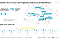 the-infographics-report-energy-of-ukraine-2017-18