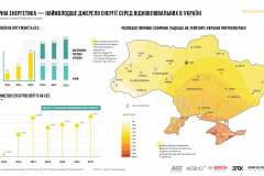 the-infographics-report-energy-of-ukraine-2017-20