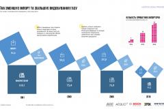 the-infographics-report-energy-of-ukraine-2017-27