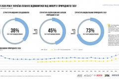 the-infographics-report-energy-of-ukraine-2017-28